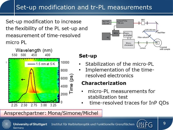 Set-up modification and tr-PL measurements (c) IHFG