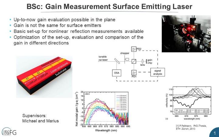 Gain Measurement Surface Emitting Laser